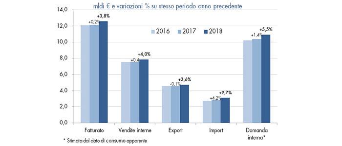 Federazione Carta Grafica: fatturato +3,8% nei primi 6 mesi 2018